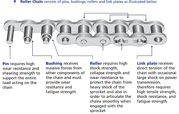 Chain Used in Power Transmission Applications