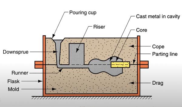 Sand Casting Molds